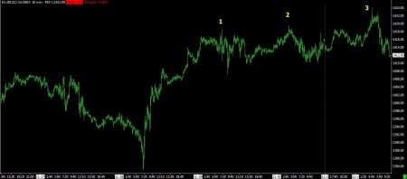 12-03-12 SP FUTURES 10 MIN BARS