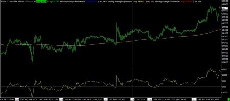 12/11/12 - 10 DAY EMA SYSTEM - SP FUTURES 15 MIN BAR