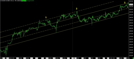 12-12-12 SP FUTURES 38 MIN BARS WITH TRENDLINES