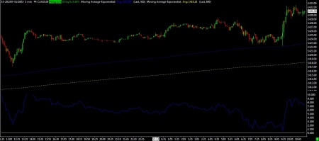 12-12-12 SP FUTURES 5 MIN BARS WITH 5 DAY EMA SYSTEM