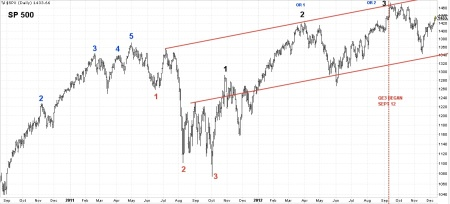 12-12-12 SPX DAILY BARS WITH WAVE COUNT