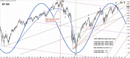 12-12-12 SPX WEEKLY BARS WITH WAVE COUNT & CYCLE