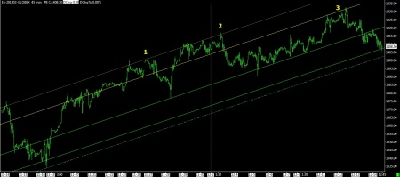 12-14-12 SP FUTURES 45 MIN BARS