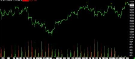 12-19-12 NASDAQ 80 MIN BARS