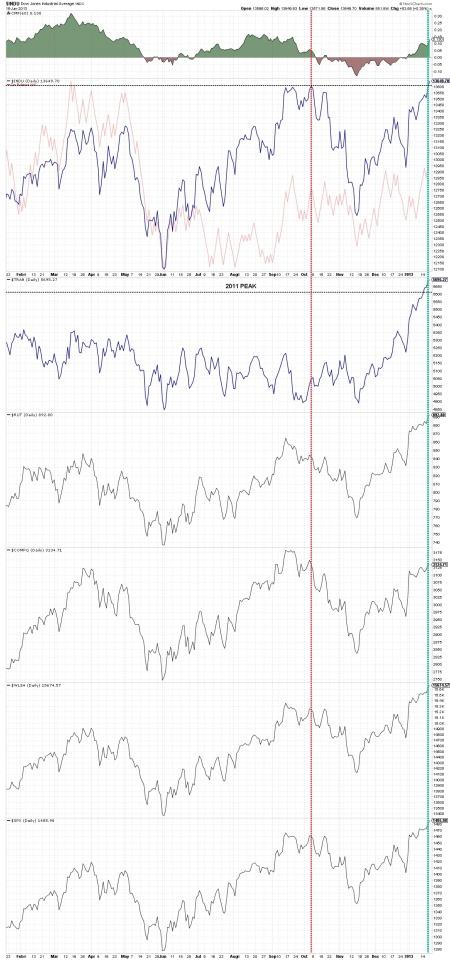01-19-13 Dow Theory