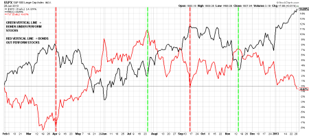 01-29-13 BONDS VS STOCKS