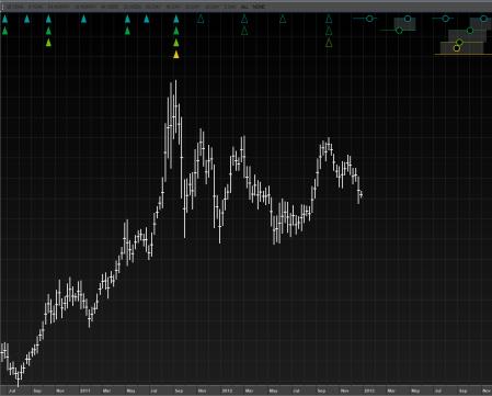 Gold-GC-peaks-analysis-12-yr-weekly-47-wk-cycle