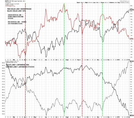 02-02-13 U.S. Bonds Stocks & Japan