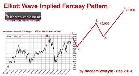 02-12-13 elliott-wave-fanatsy-pattern