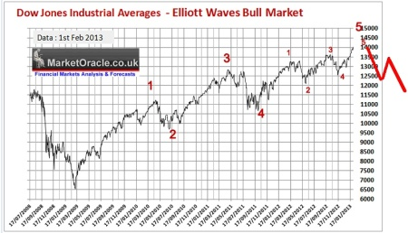 02-12-13 elliott-waves-bull-market