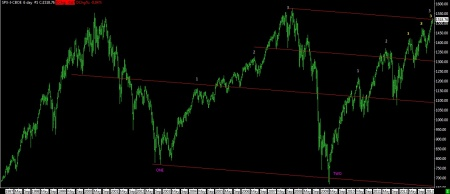 02-12-13 SPX DAILY SINCE 1997