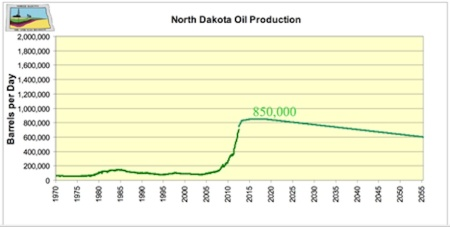 Production at 170 rigs