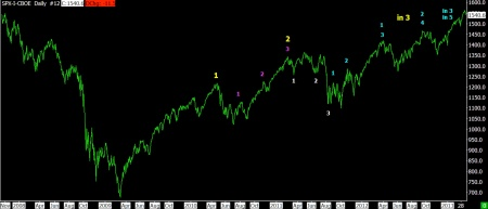 03-19-13 ALTERNATE WAVE COUNT LONG TERM