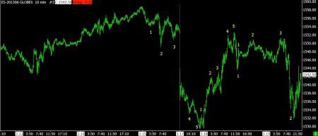 03-19-13 SPX 10 MIN BARS AT TUE CLOSE