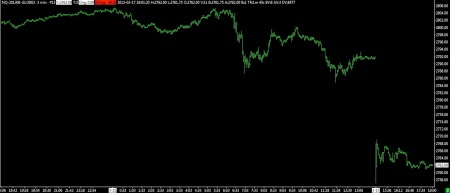 NASDAQ 3 MINUTE BARS 03-17-13