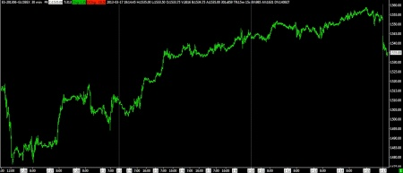 SP FUTURES 30 MINUTE BARS 03-1-13