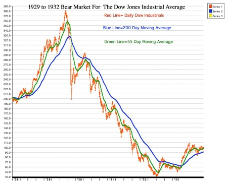 1929-1932-bear-market-for-dow-industrials