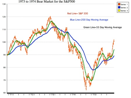 1973-1974-bear-market