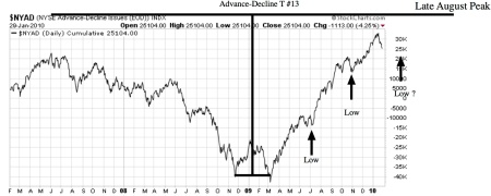 advance-decline-t13status