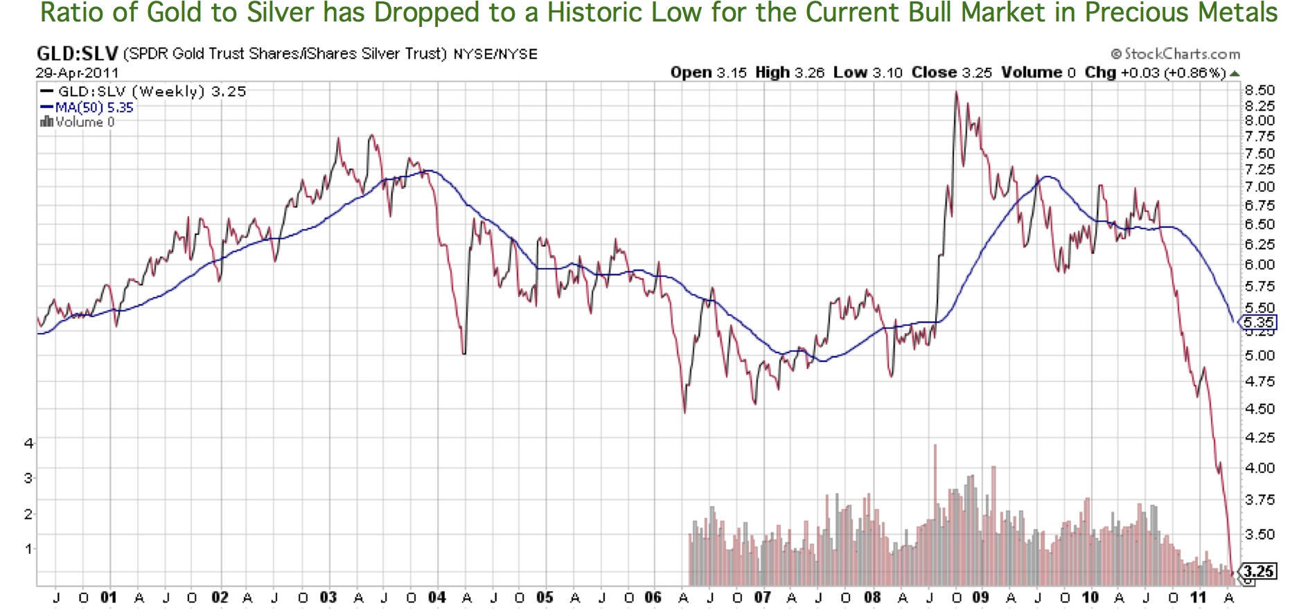 Slv Stock Quote T Theory®  Stockmarketobservations  Page 65