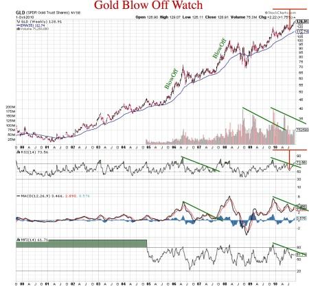 goldblowoff-watch20101001pdf