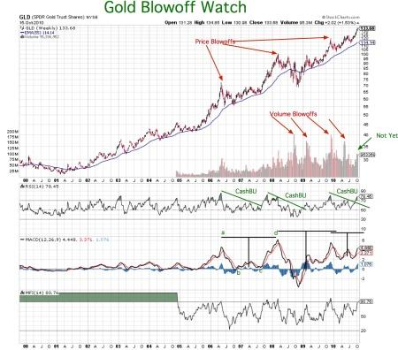 goldblowoff-watch20101015pdf
