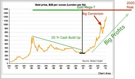goldmega-t-1968-20101128pdf