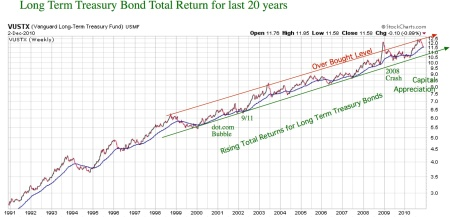 long-t-bond-20yrs.20101203pdf