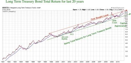 long-t-bond-20yrs.20101203pdf