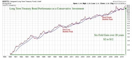 long-term-t-bond-performance-pdf-1