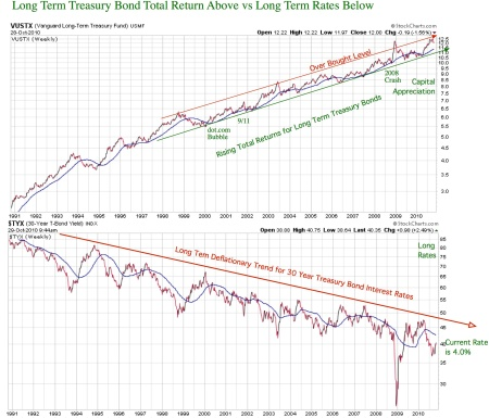 lttreasury-return-vs-long-rates20101028pdf