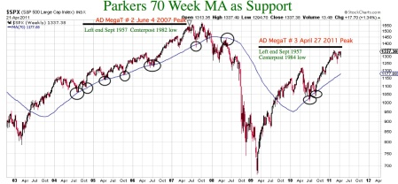 parkers70weekmaassupport