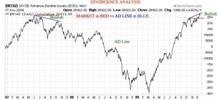 spvsadline-divergences