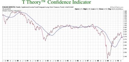 t-theory-confidence-indicator-1