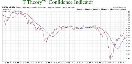 t-theory-confidence-indicator-1