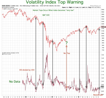 volatility-index-top-warning20101028pdf