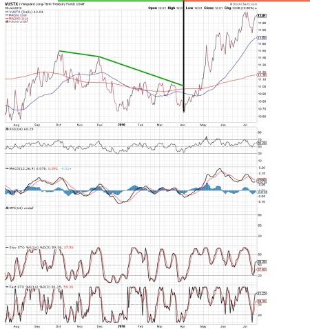 vustx-bond-t-20100716pdf