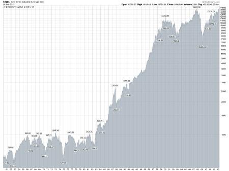 Dow Jones Industrials From 1960