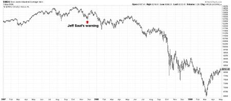 07-16-13 November Dow Theory Sell
