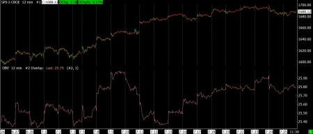 7-25-13 DBV and SPX 12 MIN