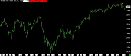 7-25-13 DOW FUTURES 80 MIN