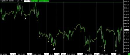7-25-13 NASDAQ FUTURES 15 MIN