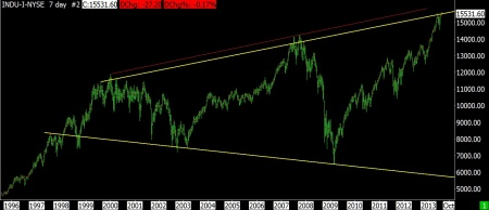 7-29-13 DJ INDUSTRIALS 7 DAY VERTICAL BAR - MEGAPHONE FORMATION
