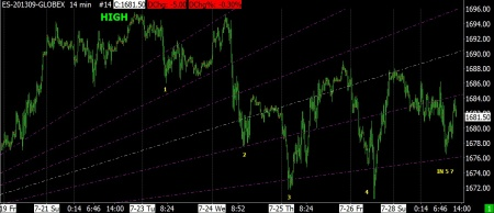 7-29-13 SP FUTURES 14 MIN UPSIDE FIBONACCI FAN