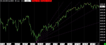 7-29-13 SP FUTURES 85 MIN UPSIDE FIBONACCI FAN