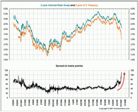 Nov 2007 Interest Rate Swaps