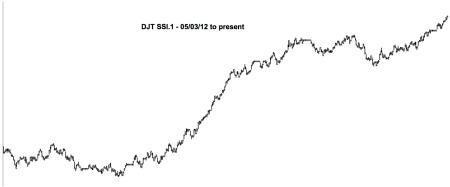 11-16-13 DJT SSI.1