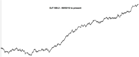 11-16-13 DJT SSI.2