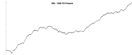 1939 TO PRESENT - SSI