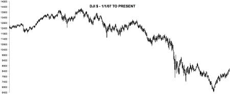2007 PEAK - DJI